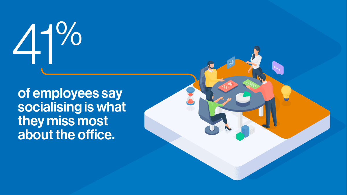 41% of employees say socialising is what they miss most about the office