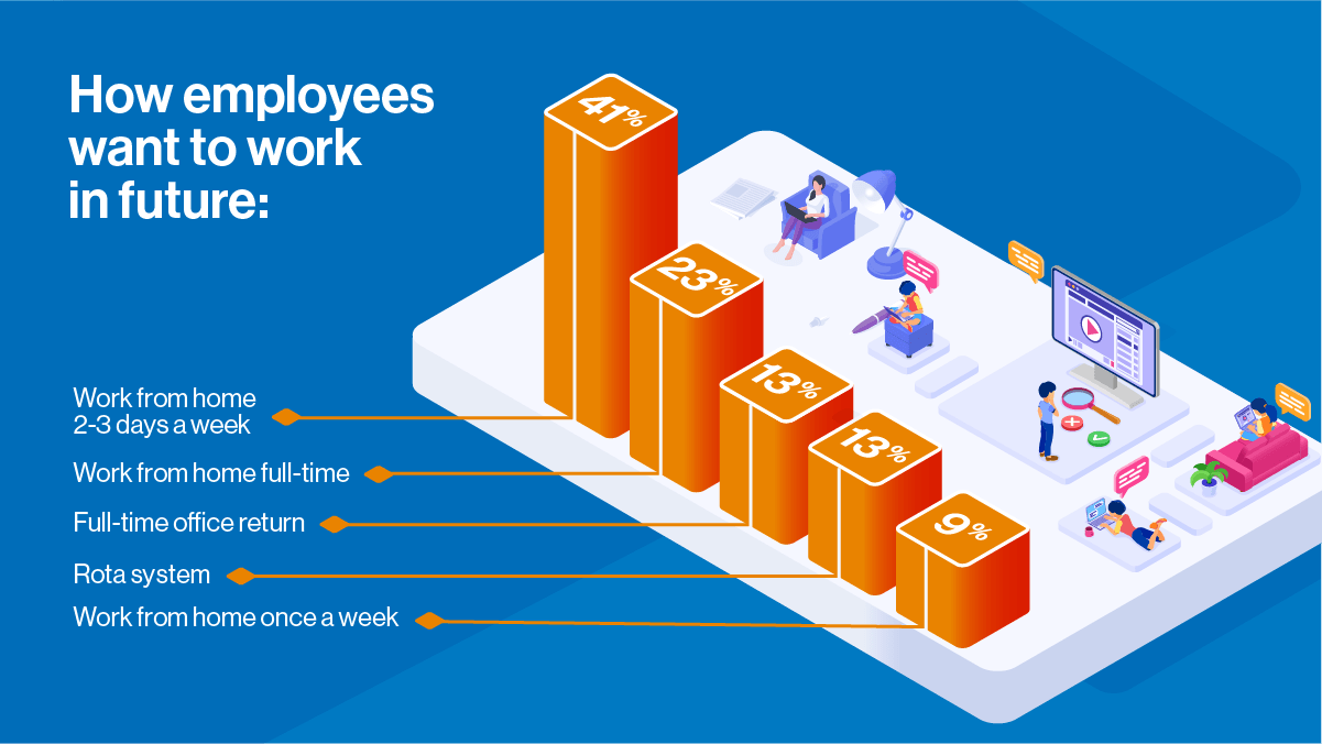 How employees want to work in future