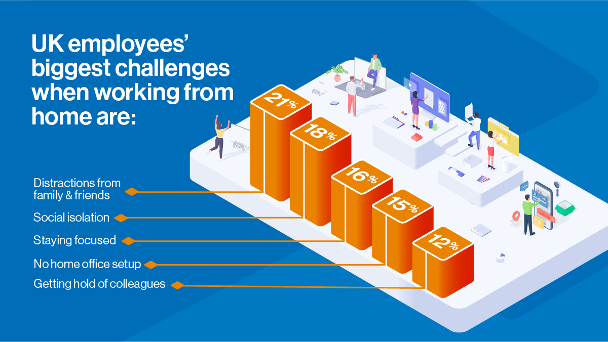 UK employees' biggest challenges when working from home are